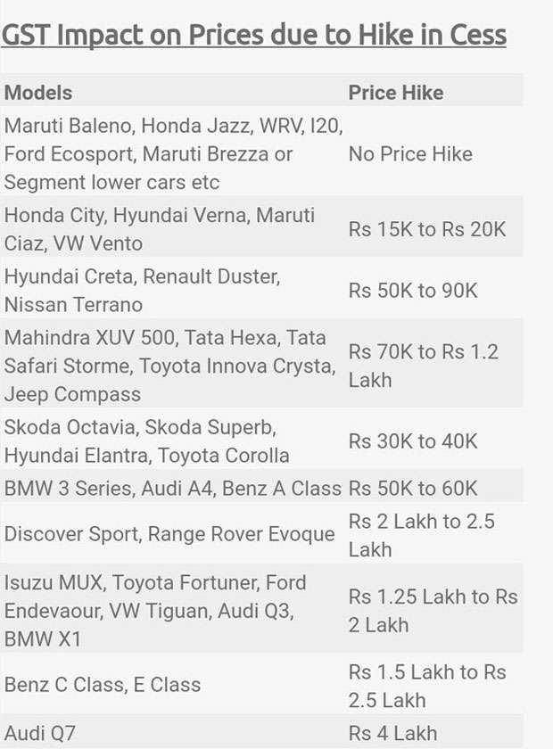 Car cess hike: Most car cos relieved, luxury car makers criticise new rates