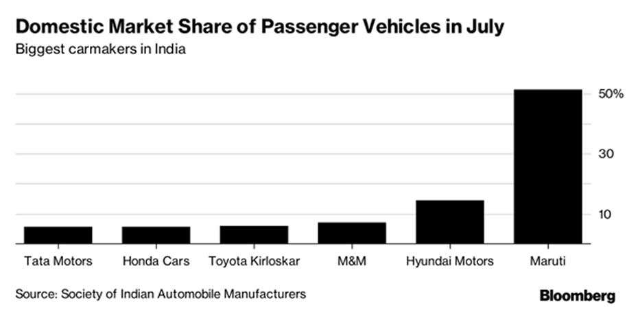 India's traffic is so bad it's changing the cars people buy