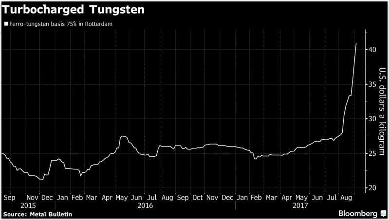 China sends one of the West's most critical materials soaring