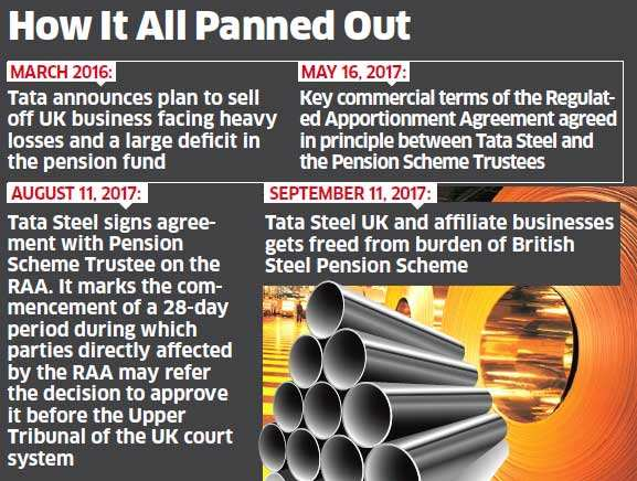 Tata Steel UK severs links with British Steel Pension Scheme