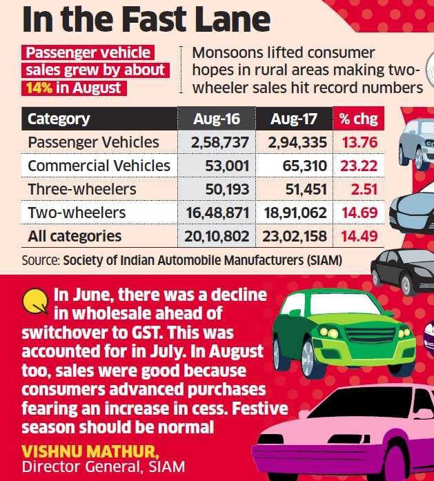 Auto sales up 11.8%; passenger vehicle up 13.76% in August