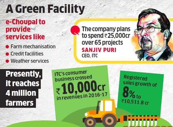 Targetting 10 million farmers in e-choupal network by 2022: ITC
