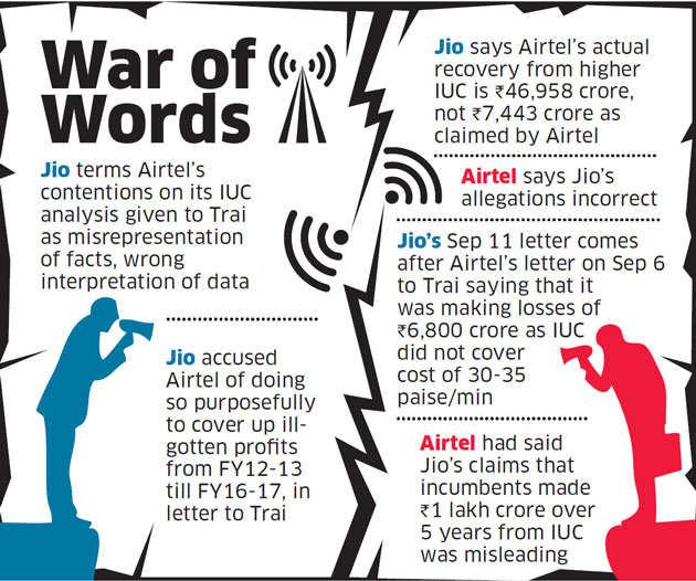 Airtel has misrepresented facts & data, accuses Jio