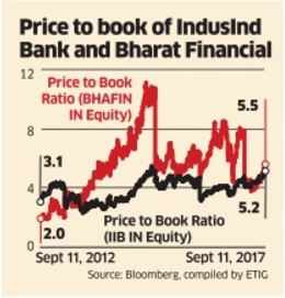IndusInd, Bharat Fin merger likely to be a win-win for both