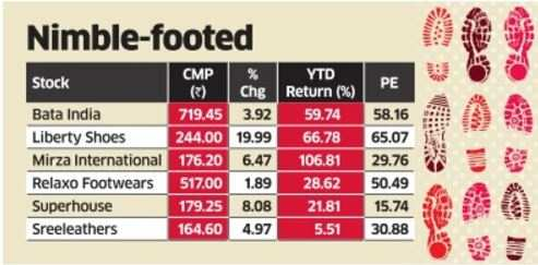Footwear stocks on a tear as high sales hopes soar