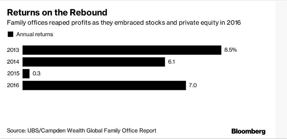 Family wealth advisers get richer right along with their clients