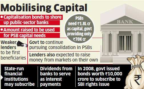 Capitalisation bonds may be floated to support PSBs