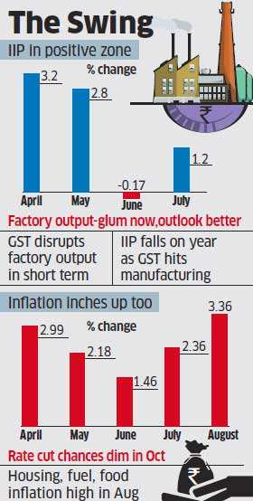 IIP rises 1.2% in July, inflation up at 3.36% in August