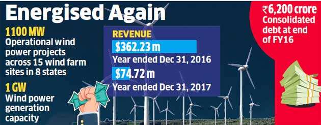 Piramal Capital & APG bet on Mytrah, invest $300 million