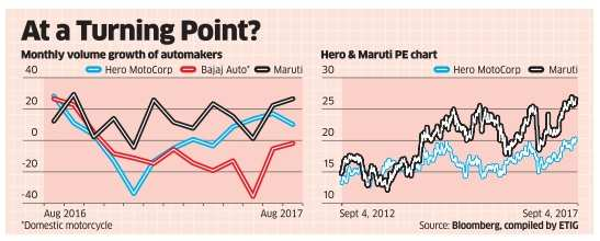 Hero MotoCorp stock may outpace Maruti as DeMo effects wane