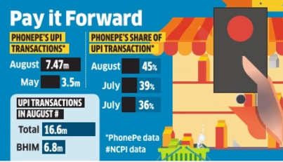 PhonePe claims 45% share of August UPI transfers, overtakes BHIM app