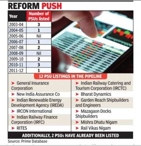 PSU IPOs planned in 1 year equal listings in 14 years