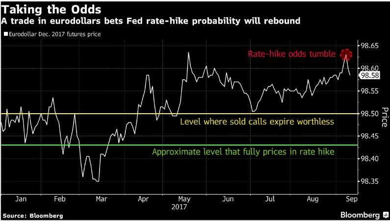 Bond market's hot trade is betting a 2017 Fed hike still in play