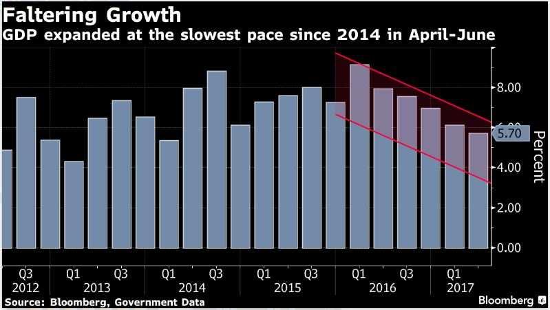 Economists cut growth outlook for FY18, but rupee watchers bullish