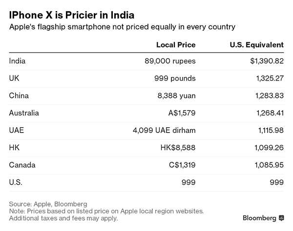 iPhone X is cheaper in US, 39 per cent more expensive in India
