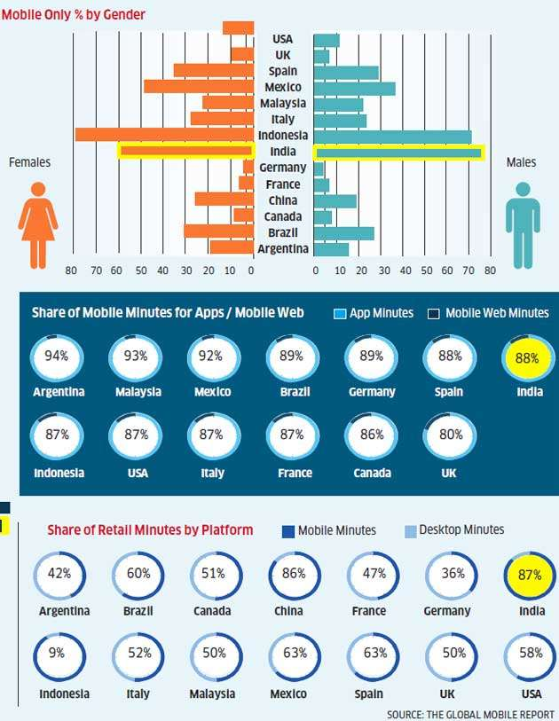 Indians are hooked to mobile Internet. Read how