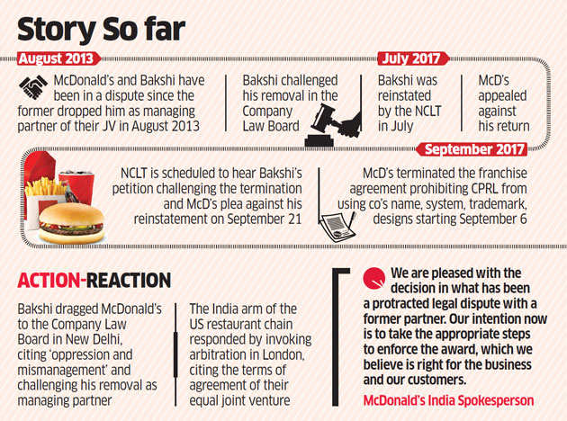 UK arbitration court to Vikram Bakshi: Sell CPRL stake to McDonald's