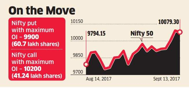 Derivative cues hint bulls ready for fresh attempt at a breakout soon
