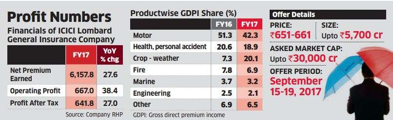 IPO preview: ICICI Lombard's valuation steep, but a decent bet