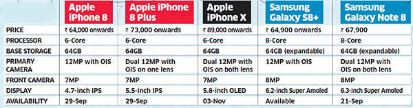 Apple vs Samsung: Key features of the flagship offerings, and which one to invest in