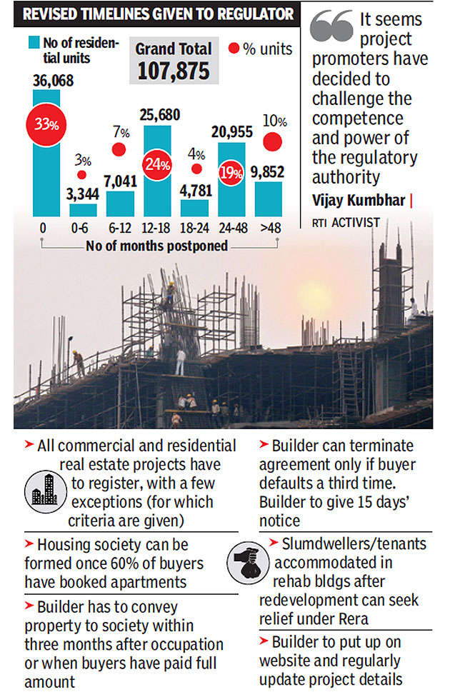 Builders give home buyers one deadline and RERA another to avoid penalty