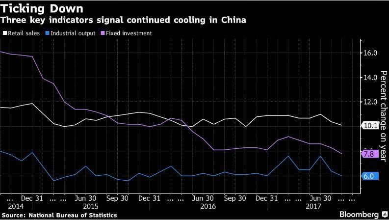 China's economy cools again as industry, retail, investment slow