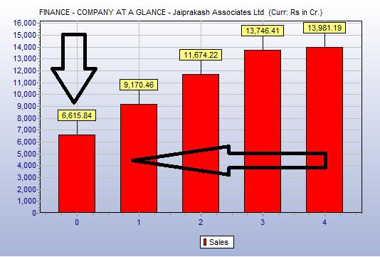 jaiprakash associates can jp associates come out of its mess