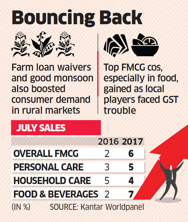FMCG sales see 12 per cent growth in rural markets, 7 per cent rise in food and beverages category in July