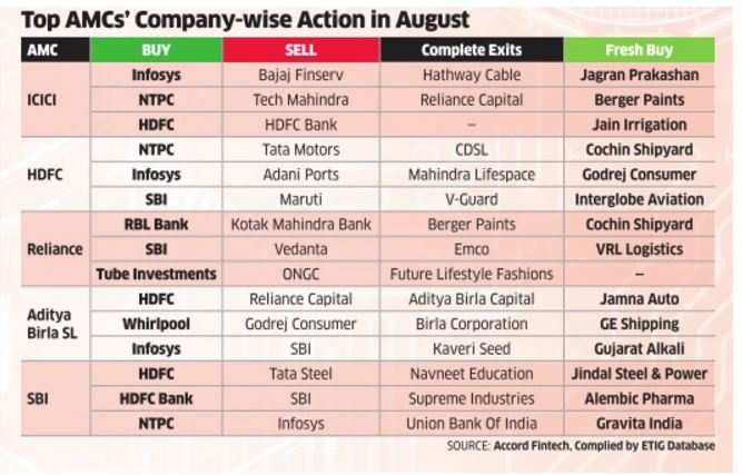 MFs buy private banks, sell PSU lenders & select auto