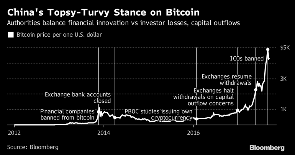 trading in bitcoin halted