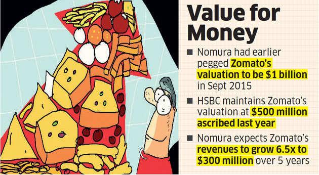 Nomura bullish on Zomato, pegs valuation at $1.4 billion