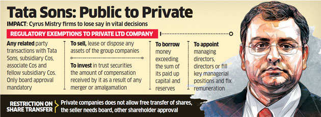 Cyrus Mistry to lose if Tata Sons goes private
