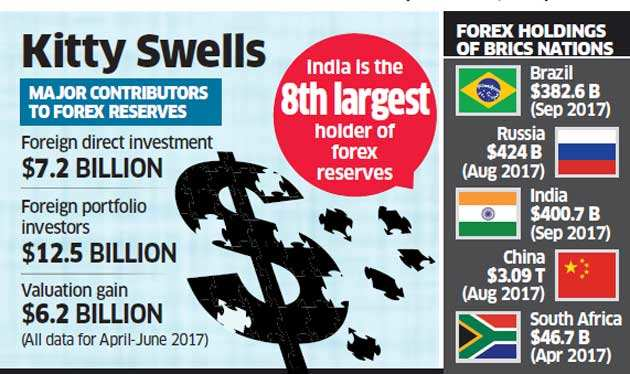 $400 billion & counting: India puts up a special show