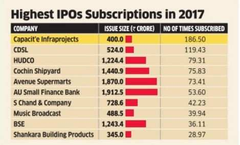 Capacit'e Infra IPO sees record subscription
