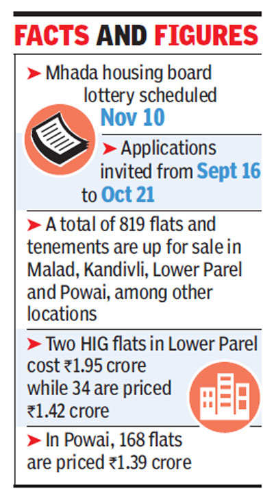 Over 200 Mhada flats priced between Rs 1.4 crore and Rs 1.9 crore