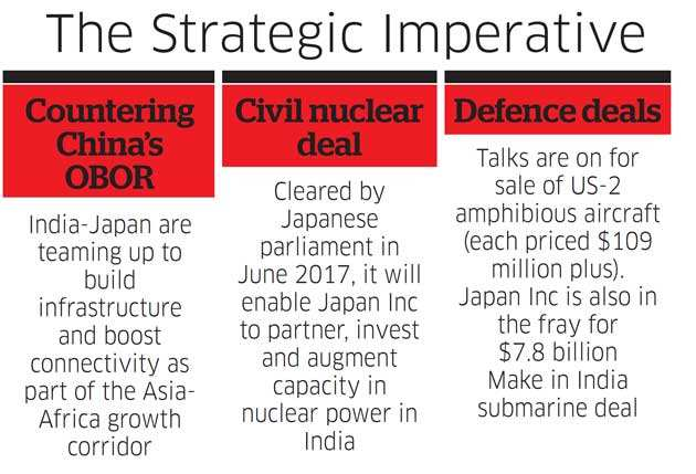 India-Japan relation: Why Japan is pouring lakhs of crores