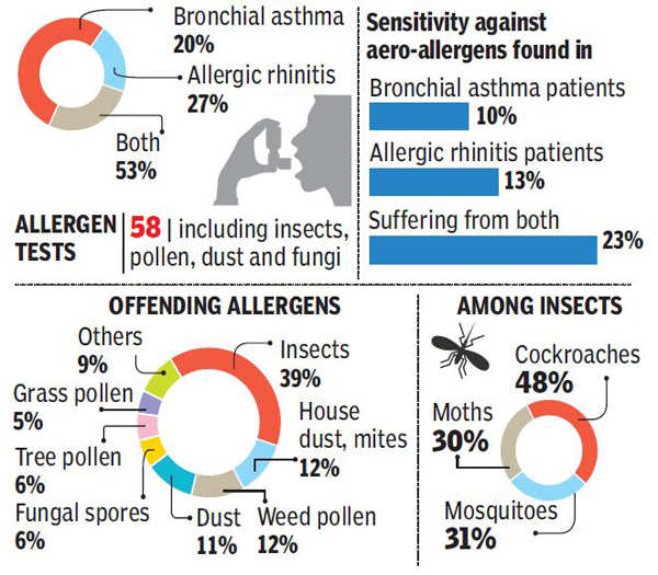Do allergic reactions trigger out of nowhere? It could be a dead mosquito
