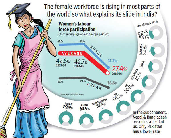 Why India has fewer working women compared to Nepal and Bangladesh