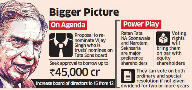 Tata Sons seeks shareholders' nod to amend voting rights