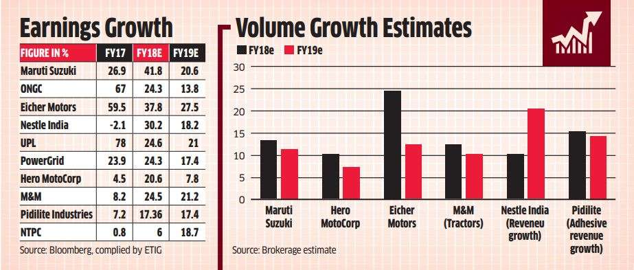 Want to invest when Nifty is at 10K? Pick firms with lowest downgrade risk