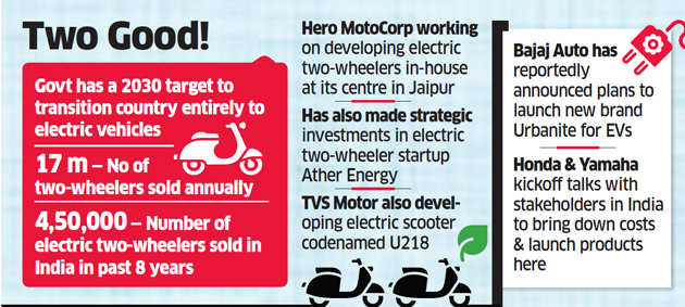 Two wheelers to lead electric vehicle market in India