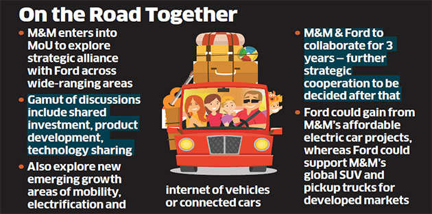 Mahindra & Mahindra, Ford team up for technologies, distribution