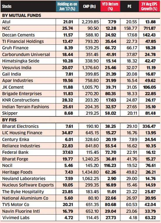 Top stocks where both local funds and foreign players are bullish on