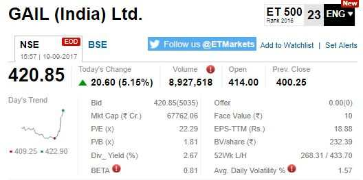 Etmarkets After Hours Gas Stocks In Limelight 100 Stocks
