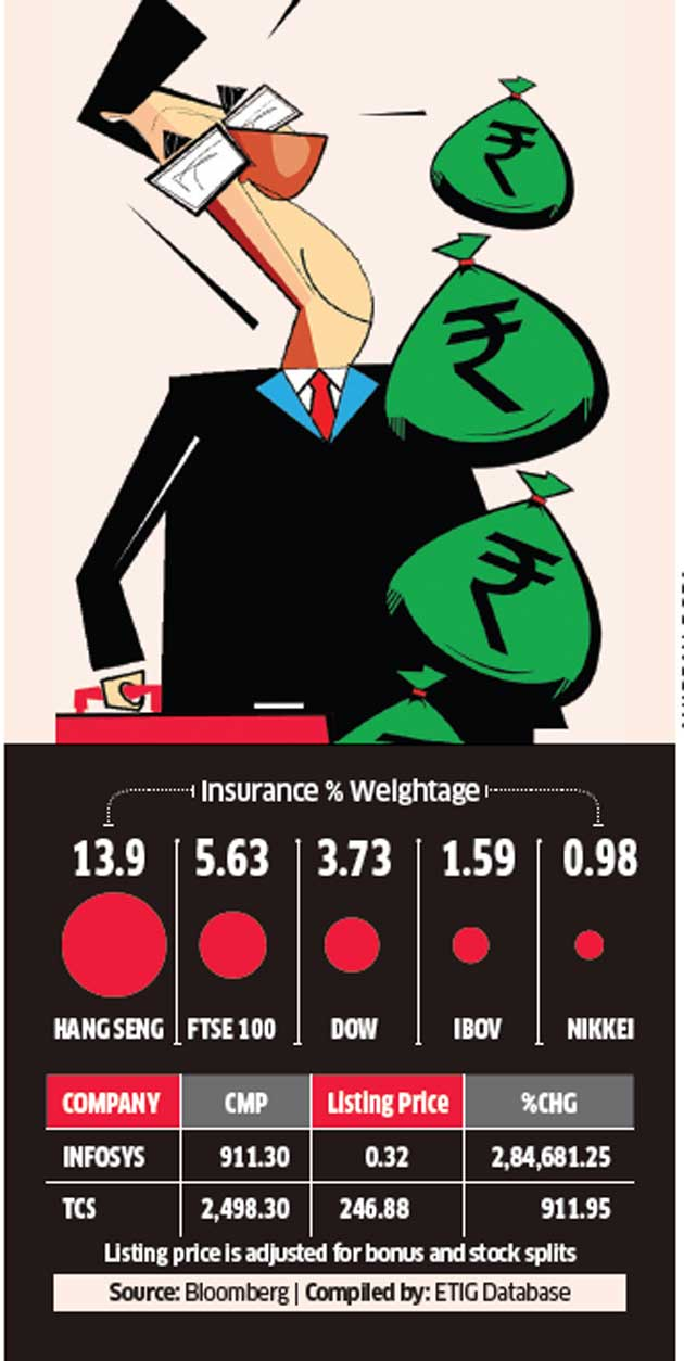 Will investors in insurers' IPOs turn as lucky as an Infosys or RIL investor?