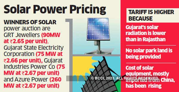 Gujarat solar auction sees winning tariff of Rs 2.65/unit