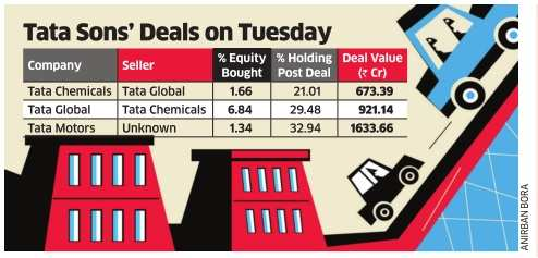 Tata Sons buys big chunk of shares in group firms
