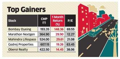 Mumbai developers gain as RERA brings order to realty