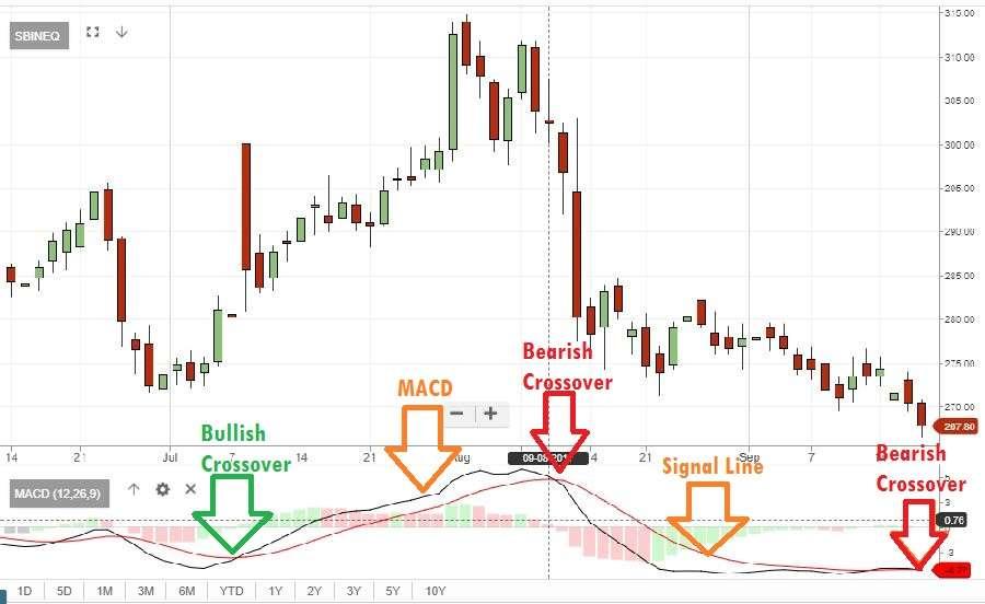 Beware! 85 stocks set to come crashing down, shows MACD