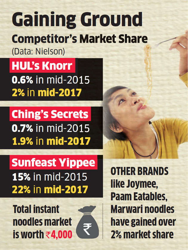 Yippee top gainer in instant noodles